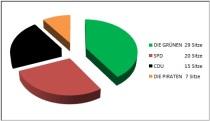 Sitzverteilung der U18 Landtagswahl